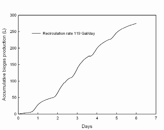 Cumulative biogas production at a feeding rate of 10 gal/week in the UASB seed reactors.