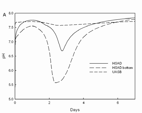 Figure 60 shows the predicted effect of recirculation rate on ph.