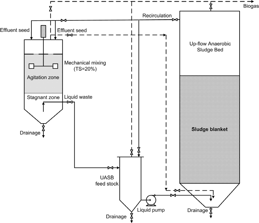 Figure 62. Flow chart of pilot scale moderate solids anaerobic digester system.