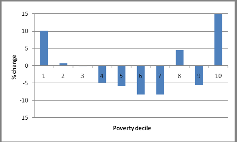 Chapter 1: Poverty and Wealth where there are less than 17.5% of households considered breadline poor.