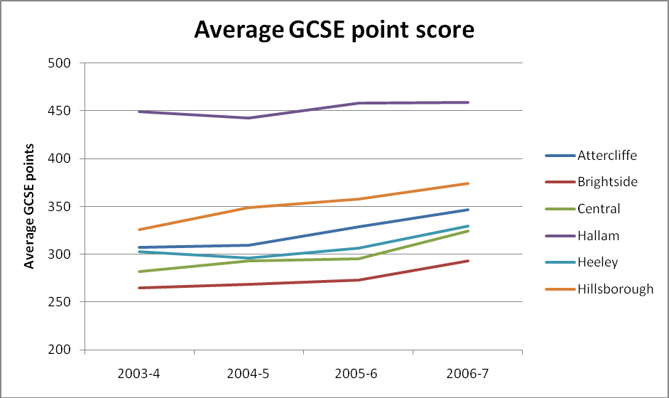 Chapter 2: Education 2.4 GCSEs by constituency over time GCSE results can be analysed over a time period of 4 years.