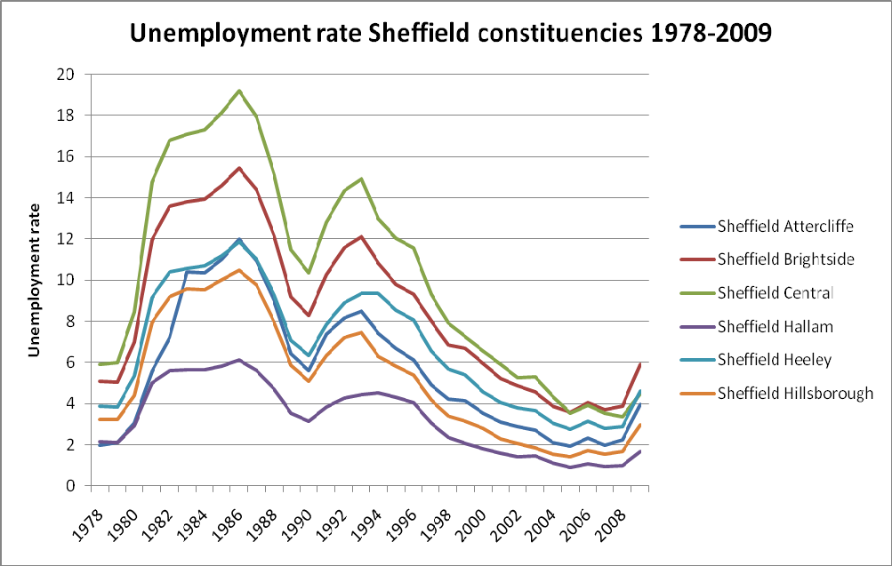 Chapter 3: Unemployment and Income Figure 3.1: unemployment rate in Sheffield constituencies 1978 2009 3.