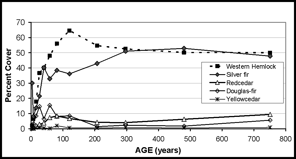 Figure 7 -- Averaged percent cover of major tree species by averaged stand age for the Silver Fir/Alaska Huckleberry-moist Plant Association Group, western North Cascades (n=813).