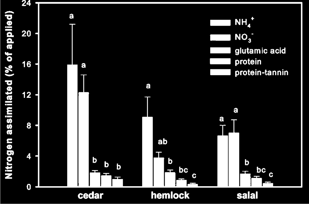 Figure 1 Uptake of 15 N-enriched solutions of Ca(NO 3 ) 2, (NH 4 ) 2 SO 4, glutamic acid, plant protein, and plant protein-tannin complex by cedar, hemlock and salal seedlings following injection