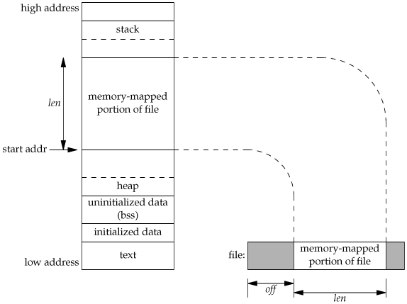File mapping and memory layout (cont.) APUE, Figure 14.