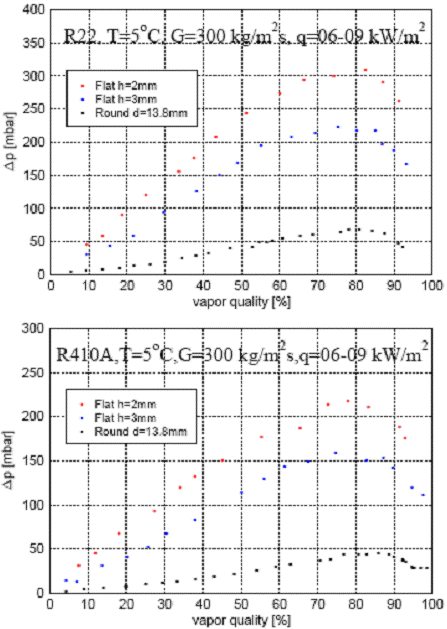 Figure 13.10 depicts some of their two-phase pressure drop data measured for the larger size tube samples for R- and R-410A.