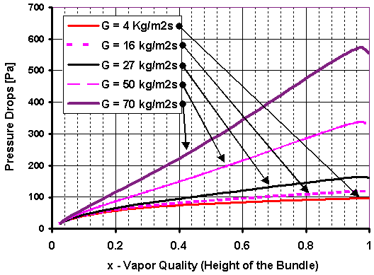 Figure 13.15. Total pressure drops as a function of shell-side mass velocity for R- 134a [diagram from Casciaro and Thome (001b) and reproduced from Int. J. HVAC&R Research]. 13.6.