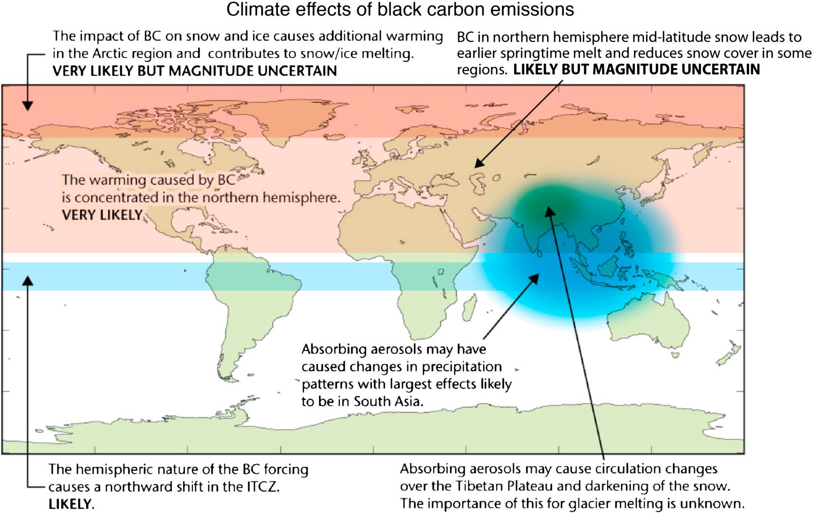 Figure 34. Qualitative summary of our current understanding of the global climate impacts of BC emissions. to its atmospheric heating, and the effect of BC deposited on snow and sea ice. [621] 2.