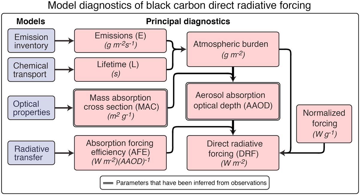 Figure 18. Schematic showing the relationships between principal diagnostics of models used to simulate BC direct radiative forcing (DRF) and the role of models in deriving these diagnostics.
