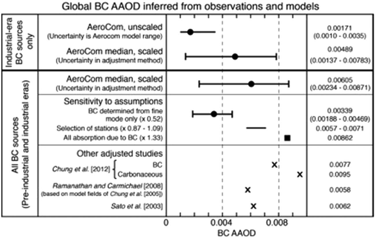 sampling biases in the AERONET retrievals of total AAOD were removed, and BC AAOD was estimated from total aerosol AAOD by subtracting the contribution to AAOD by dust.