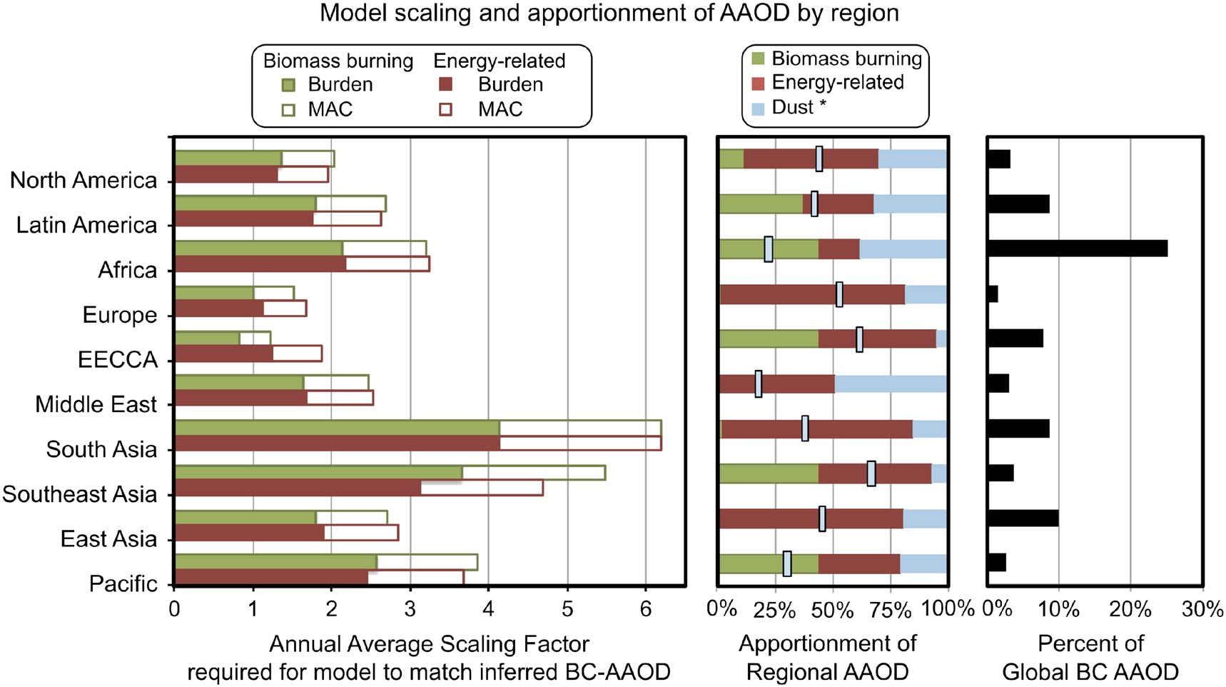 four different subsets of stations were used for the scaling of all-source BC AAOD, global averages ranged from 0.0057 to 0.0071. The analysis presented here includes this uncertainty.