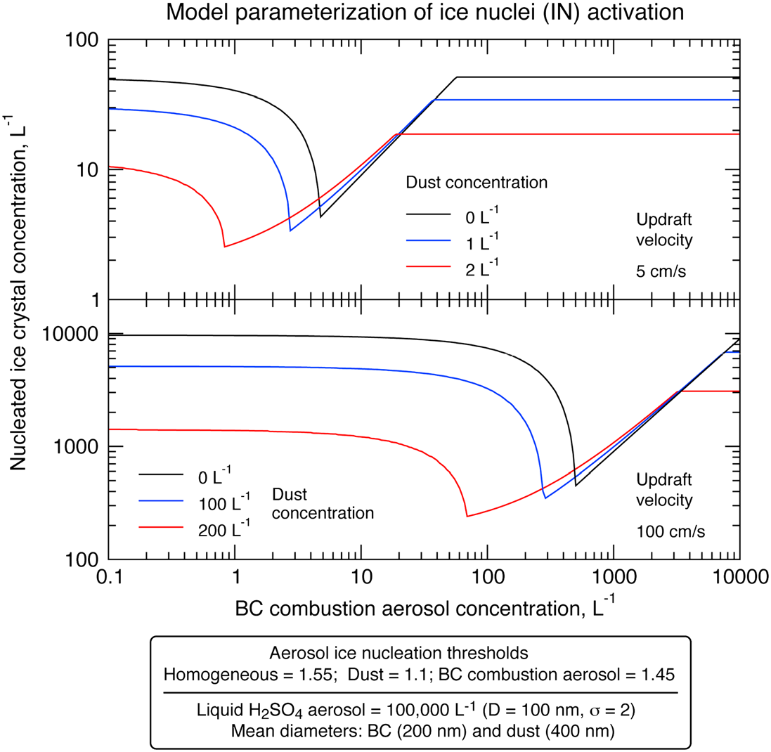 Figure 26. Calculated total number concentration of nucleated ice crystals as a function of BC combustion particle number concentration.