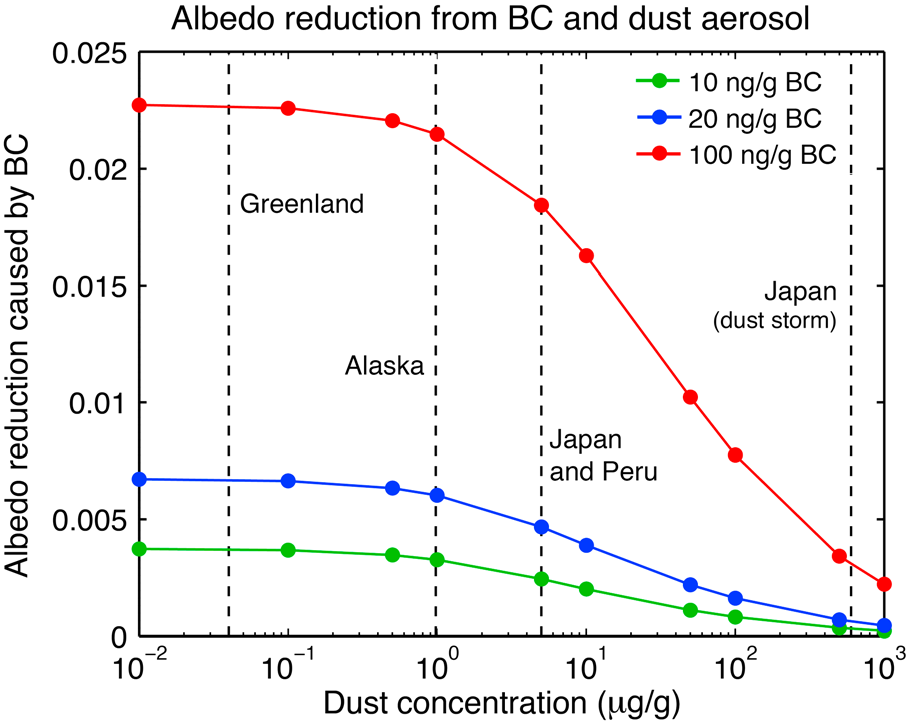 Figure 30. Reduction in hemispheric broadband snow albedo (0.3 to 5.0 mm) caused by BC in the presence of varying amounts of dust.
