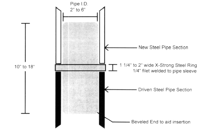 Revised Geotechnical Engineering Report Proposed Improvements 255 Shoreland Drive SE, Bellevue, WA May 27, 2011 2-inch diameter steel pipe piles are typically installed using a 90-pound jackhammer or
