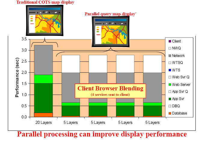 8 Software Performance In theory, the second approach generates the display faster.