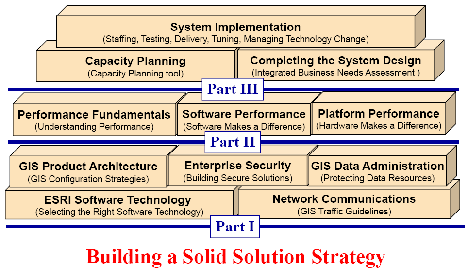 1 System Design Process planning tools presented later in this document is to automate the system architecture design analysis in such a way that GIS professional consultants will be able to use the