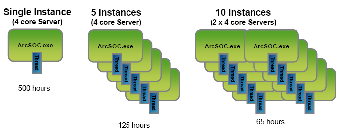 8 Software Performance Figure 8-34 provides an example of taking advantage of the hardware, as described above. In this example, the cache job required 500 hours of processing.
