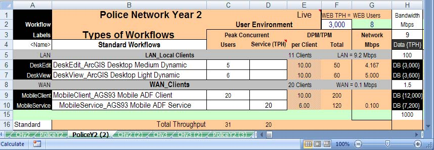 11 Completing the System Design 11.5.5 Police network year 2 platform solution Figure 11-19 provides the results of the year 2 Police network workflow requirements analysis.