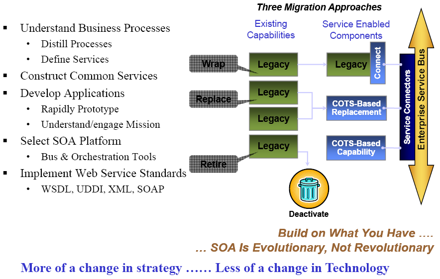 2 ESRI Software Evolution Figure 2-18 Migrating to a Service-Oriented Architecture Understanding SOA and how it enables business process integration and helps control and