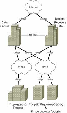 3 Network Communications Figure 3-2 illustrates the different types of networks and following are their descriptions.