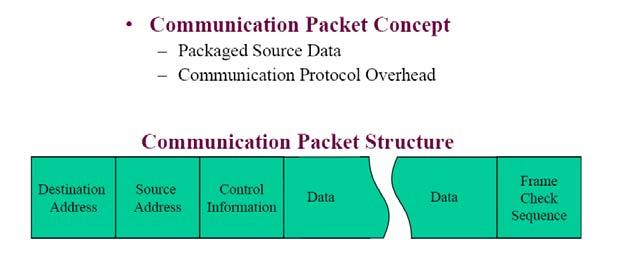 3 Network Communications 3.2 Client/Server Communication Concept Applications move data over the network through proprietary client/server communication protocols.