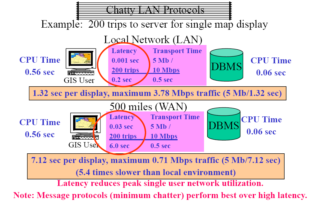 "3 Network Communications Normal database access protocols are ""chatty,"" which means a typical database query requires a large number of trips to and from the server to complete the client display"
