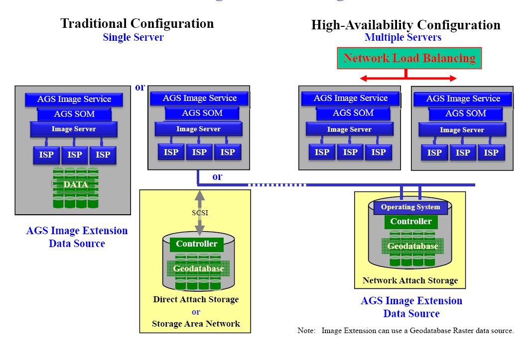 4 GIS Product Architecture Figure 4-16 provides an overview of the ArcGIS Server Image Extension platform configurations.