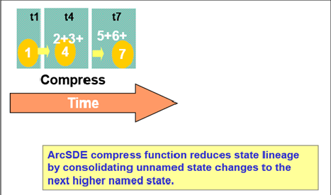 6 Data Administration Figure 6-12 demonstrates a geodatabase compress. Very long default lineages (thousands of states) can impact database performance.
