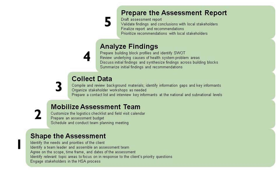 24 THEB HEALTH SYSTEM ASSESSMENT APPROACH: A HOW-TO MANUAL FIGURE 1.2.2 STEPS IN THE HEALTH SYSTEM ASSESSMENT APPROACH Source: O Hanlon (2009) Others interested in HSS methods, etc.