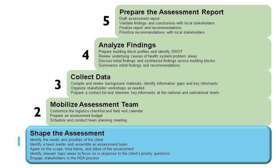 32 THE HEALTH SYSTEMS ASSESSMENT APPROACH: A HOW-TO MANUAL