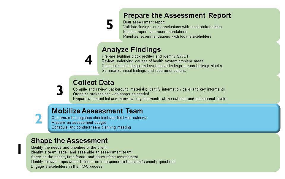 44 THE HEALTH SYSTEMS ASSESSMENT APPROACH: A HOW-TO MANUAL