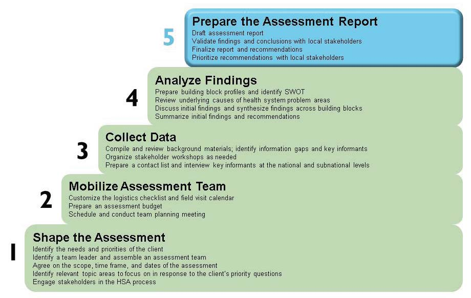 74 THE HEALTH SYSTEMS ASSESSMENT APPROACH: A HOW-TO MANUAL