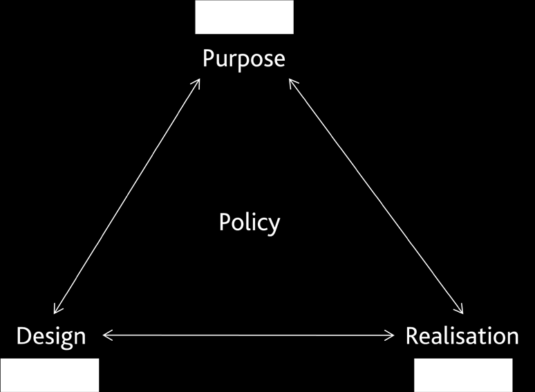 Figure 5: A more realistic model of policy making The interaction between these three aspects can take place at all levels of government, from organisations responding to guidance, new conditions,