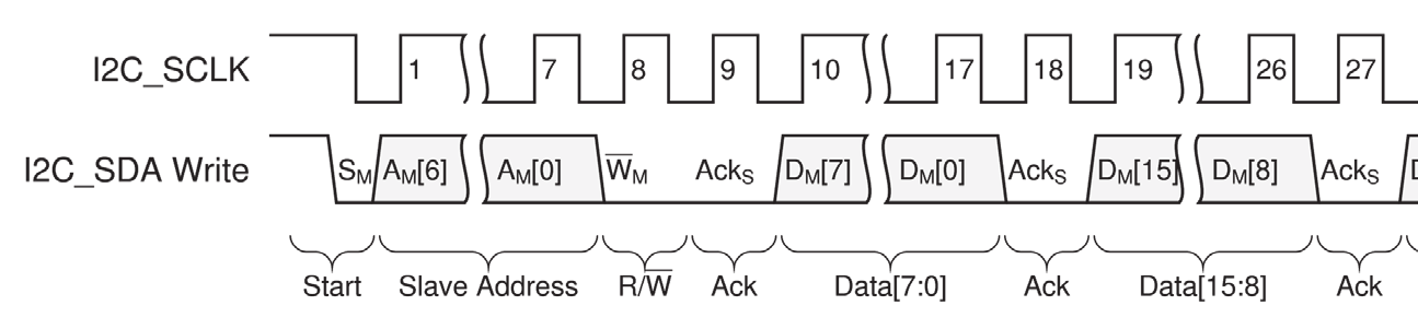 Chapter 3: SYSMON Register Interface I2C Read/Write Transfers Access to the control and status registers is provided using I2C