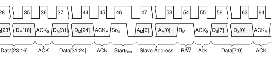 master Start command master to slave Stop command master to slave I2C uses open-collector signaling, which allows bidirectional