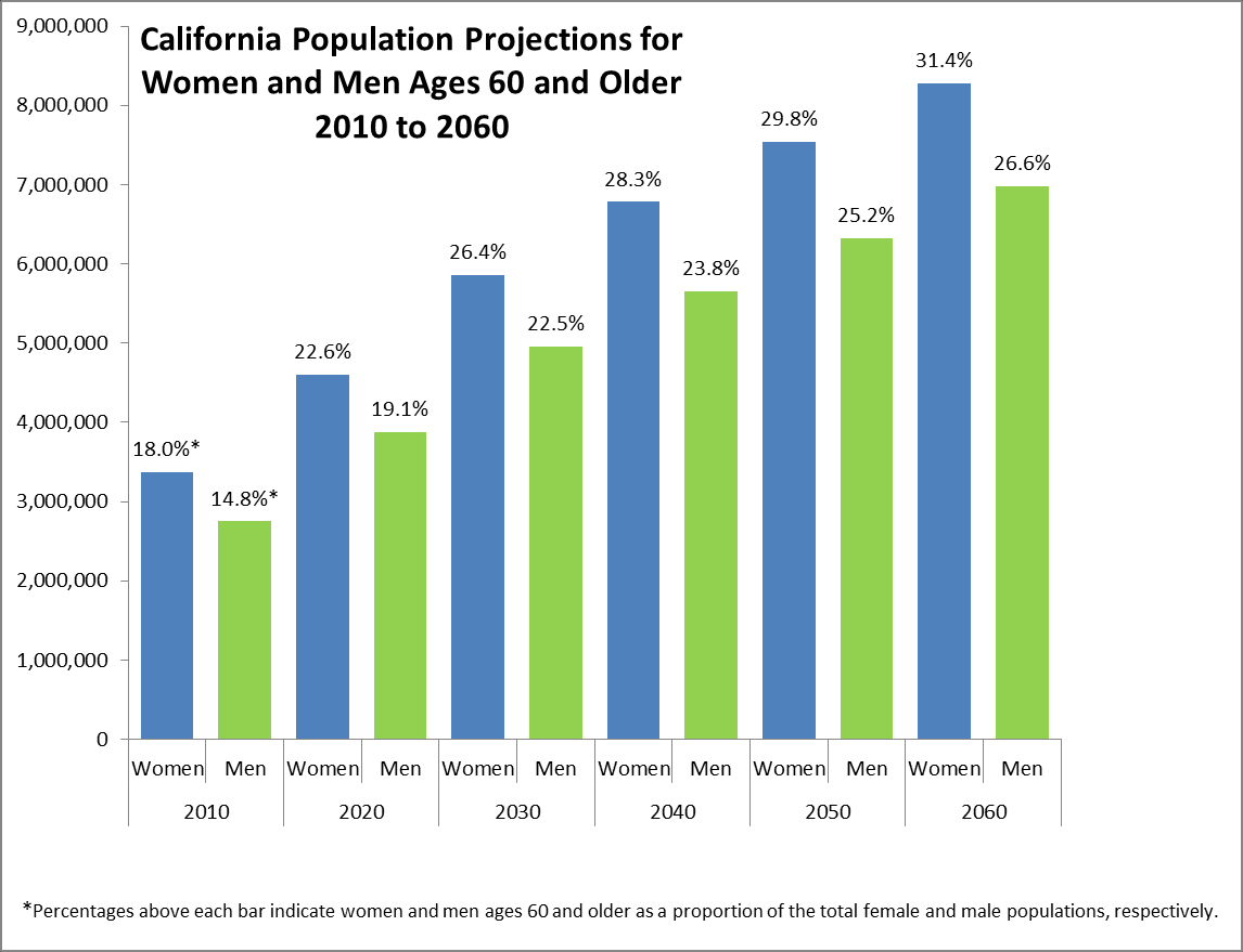 California Population Projections for Women and Men Ages 60 and Older, 2010 to 2060 2010 2020 2030 2040 2050 2060 Women Men Women Men Women Men