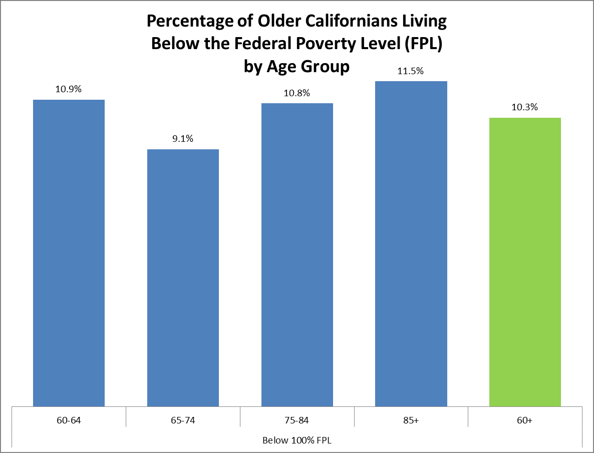 Poverty Status of Older Californians: Estimates 60-64 65-74 75-84 85+ 60+ Below 100% FPL 209,271 217,705 146,619 67,770 641,365 At or Above 100% FPL 1,711,569 2,166,516 1,215,557 519,533 5,613,175