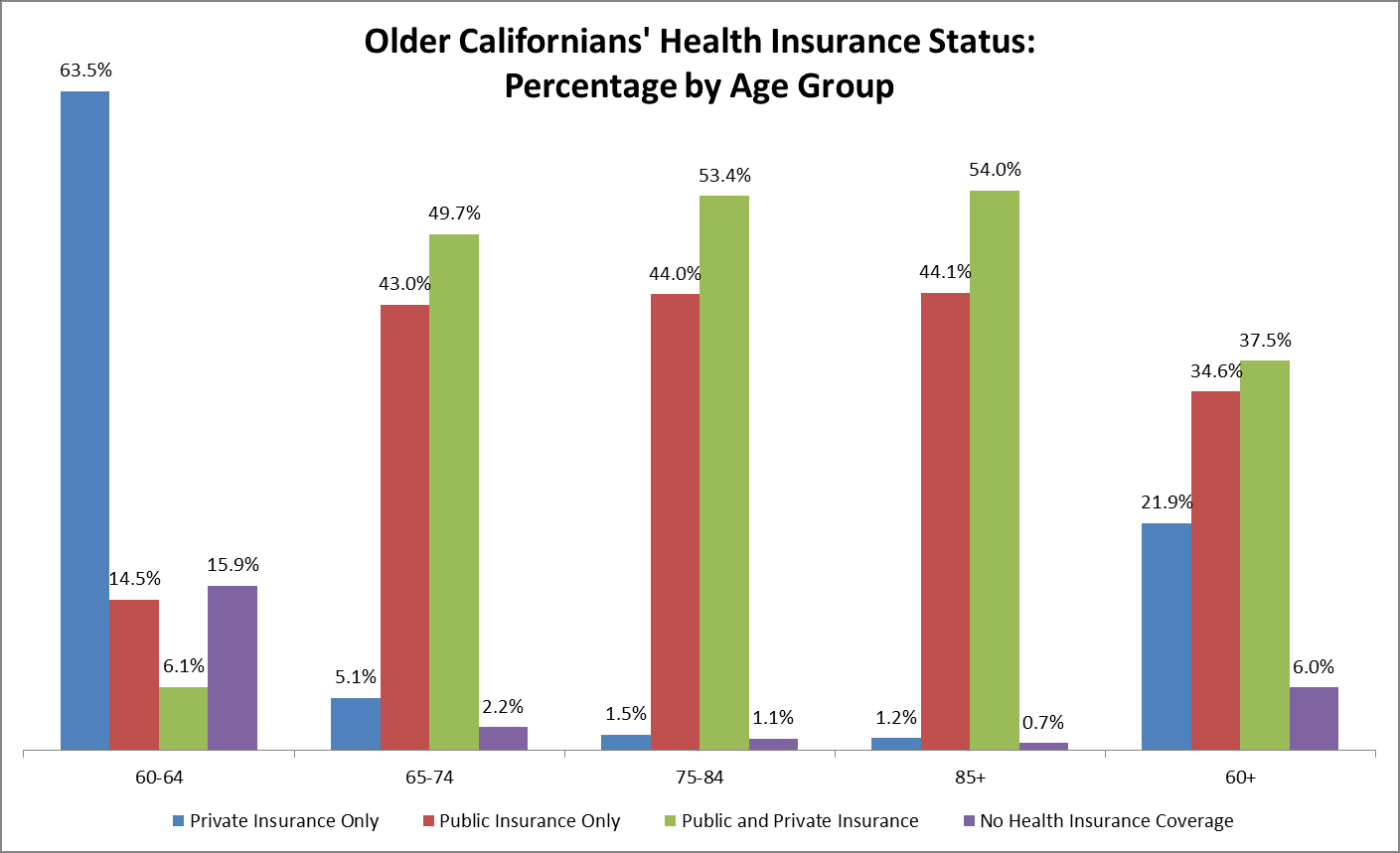 Health Insurance Status by Age Group: Estimates Health Insurance Status 60-64 65-74 75-84 85+ 60+ Private Insurance Only 1,219,616 120,647 20,612 7,080 1,367,955 Public Insurance Only 279,230