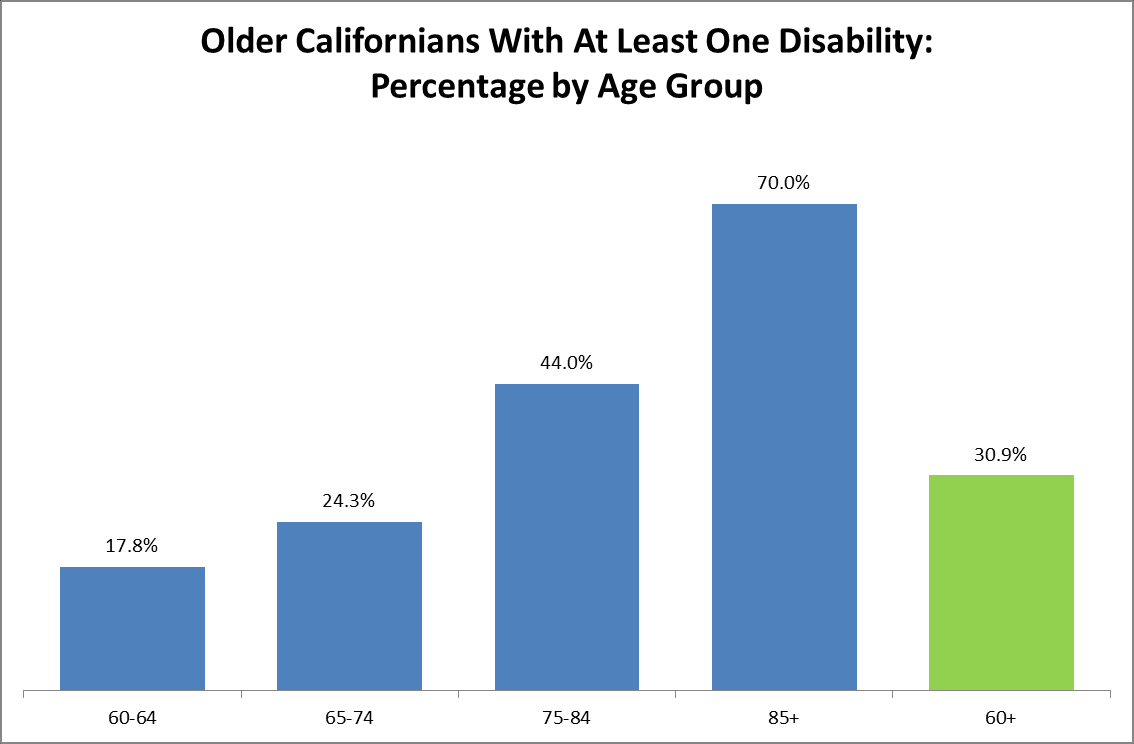 Older Californians With At Least One Disability, by Age Group: Estimates 60-64 65-74 75-84 85+ 60+ With Disability 342,696 579,165 599,972 410,950 1,932,783 No Disability 1,578,047 1,805,069