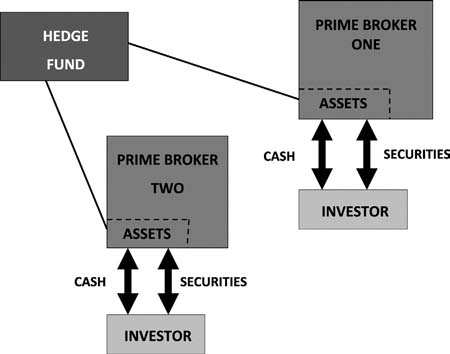 Vol. 9 No. S1 Replumbing Our Financial System 277 Figure 14. Hedge Fund with Two Prime Brokers Figure 15.