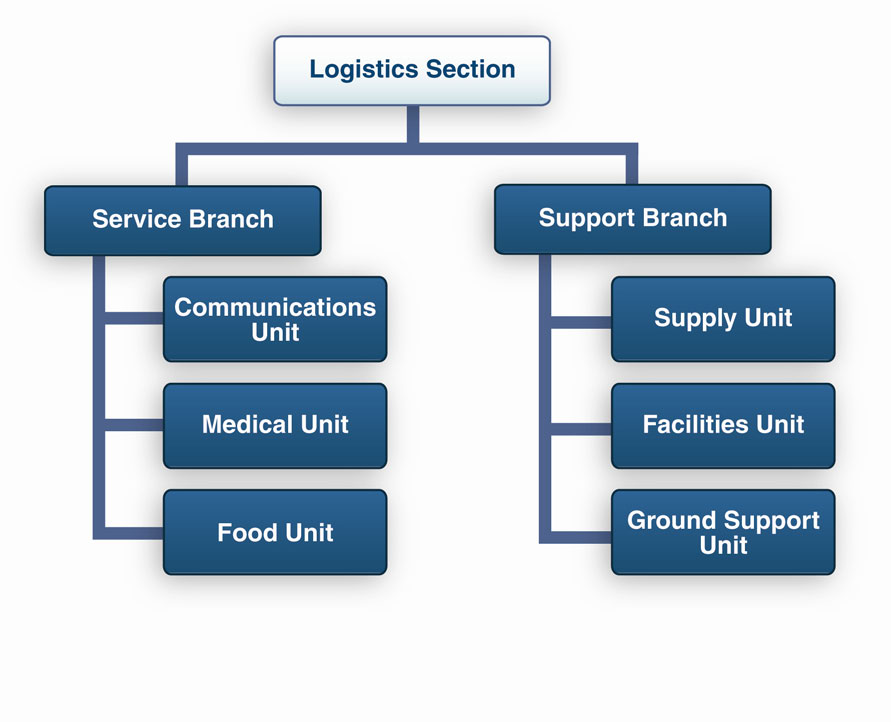 APPENDIX B: INCIDENT COMMAND SYSTEM TAB 4 THE LOGISTICS SECTION The Logistics Section provides for all the support needs for the incident, such as ordering resources and providing facilities,