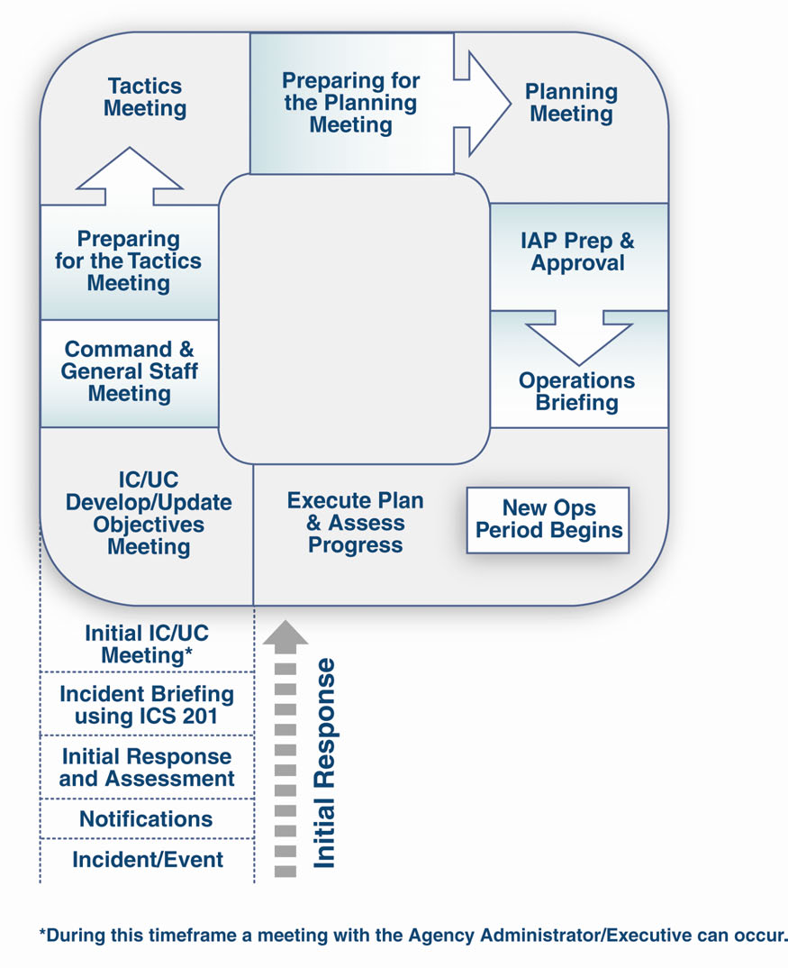 APPENDIX B: INCIDENT COMMAND SYSTEM B. RESPONSIBILITIES AND SPECIFIC PLANNING ACTIVITIES 1.
