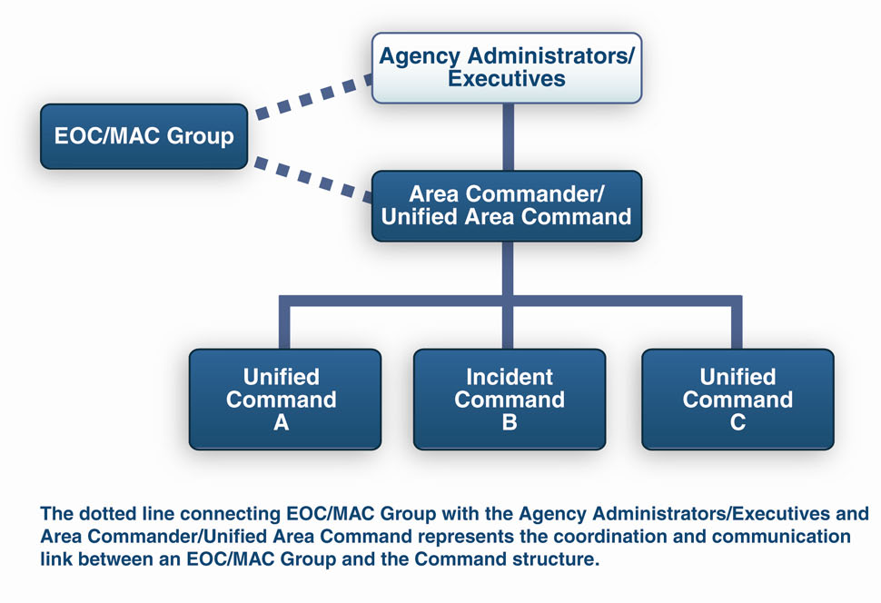 COMPONENT IV: COMMAND AND MANAGEMENT Figure 9. Chain of Command and Reporting Relationships b.