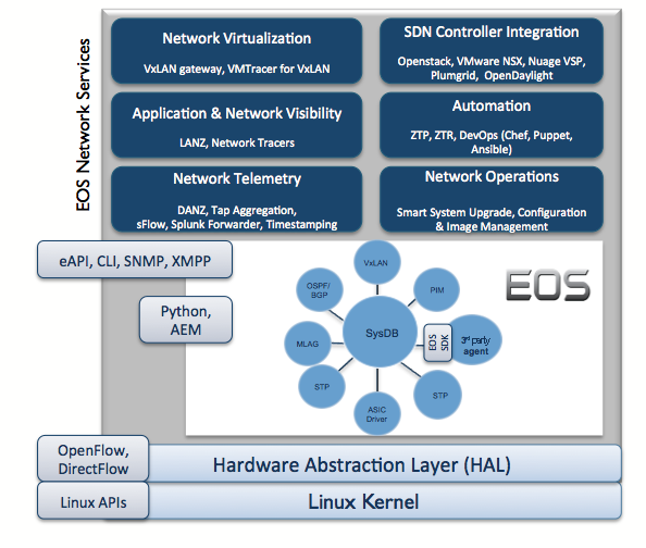 ARISTA EOS: THE MODERN SOLUTION In order to address the needs of public/private/hybrid cloud networks, while enabling new applications and ushering in the era of Software Defined Networks (SDN),