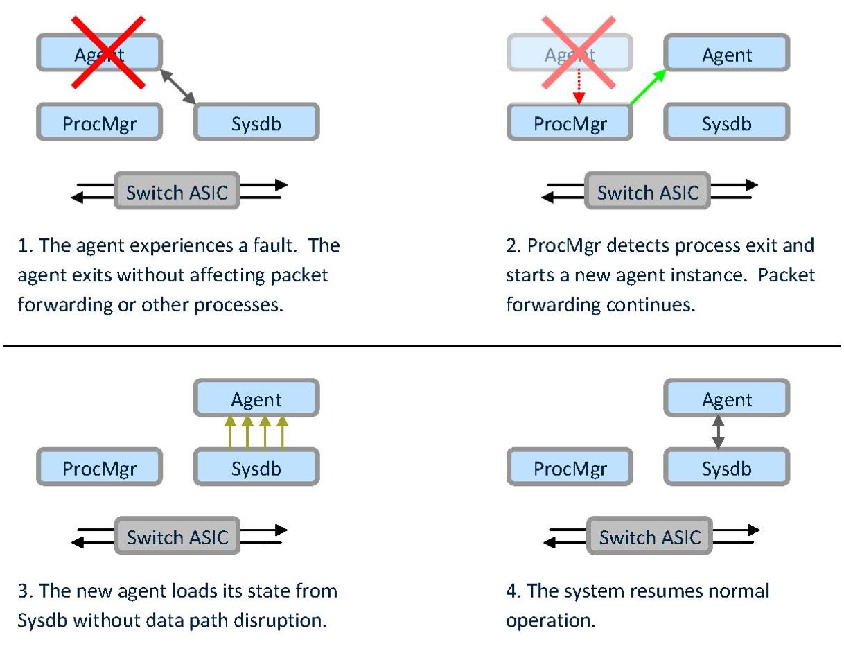 Figure 3: EOS Fault Containment and Self-Healing The EOS multi-process state-sharing architecture is also the key to reducing maintenance windows by allowing more maintenance tasks to be performed