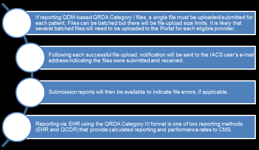Direct EHR vendor products must be able to transmit data using the QDM-based QRDA Category I and III formats.