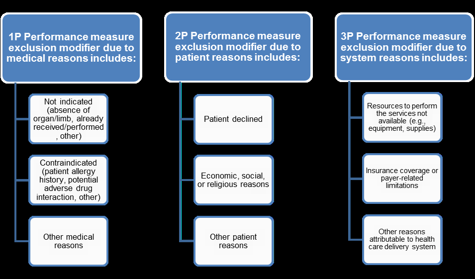 Performance measure exclusion modifier categories There may be instances in which a G-code is indicated to represent performance exclusion.