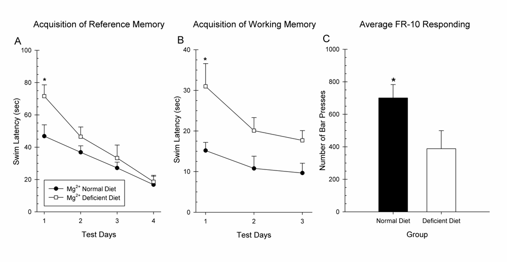 Mg and cognition Chapter 7 Figure 2. The effects of dietary restriction of Mg 2+ on cognitive performance in the MWM.
