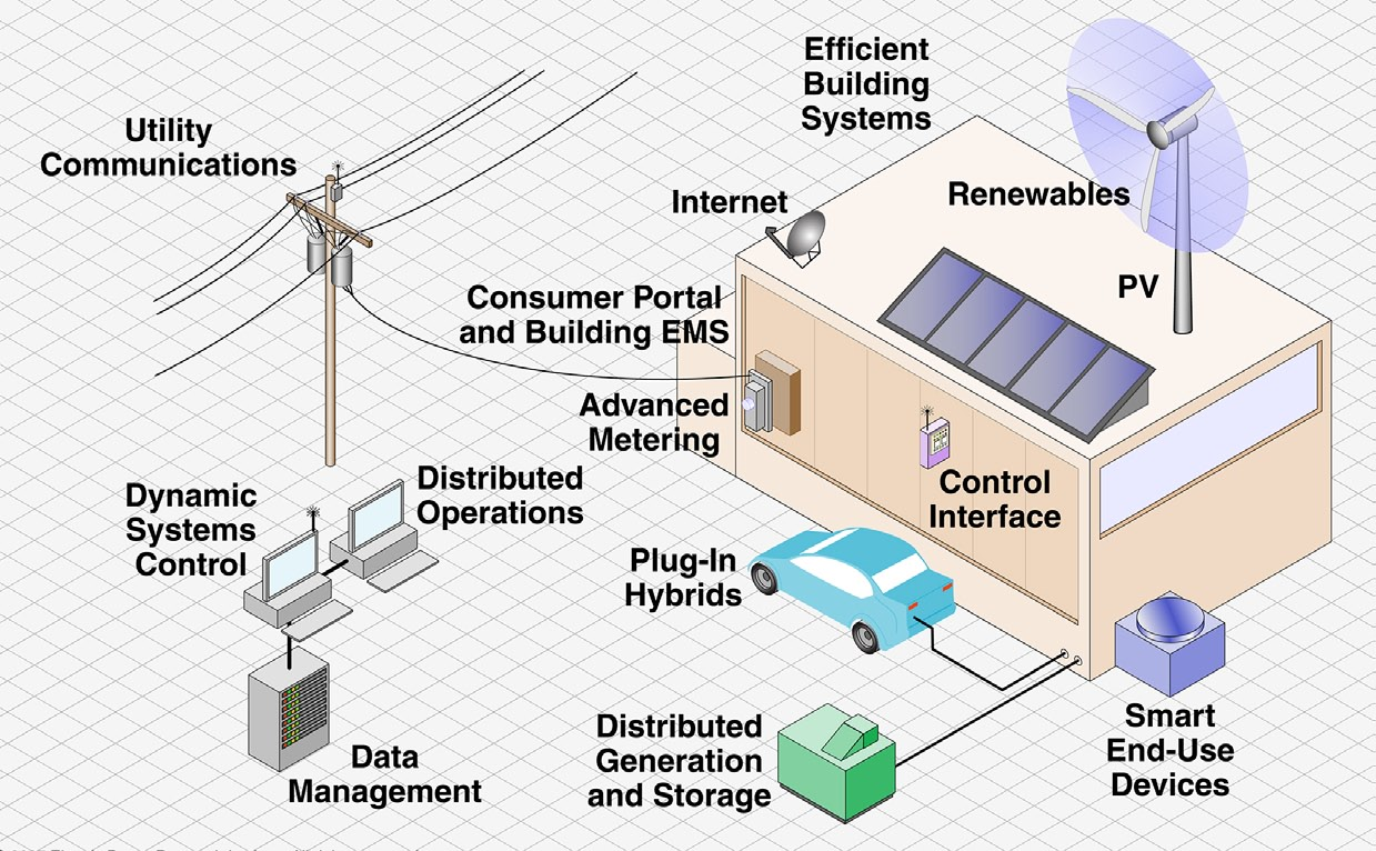 Smart Grid Definition A smart grid is a modern electric system.
