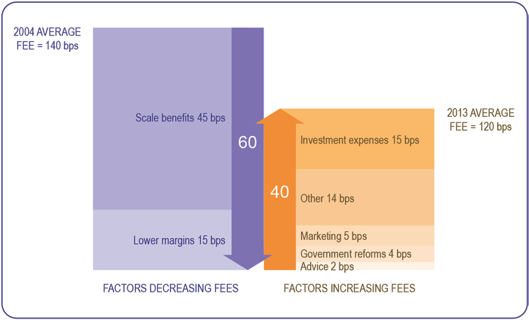 Chapter 2: Superannuation and retirement incomes Figure 7: Drivers of changes in average fees between 2004 and 2013 APRA-regulated funds; basis points (bps) Source: Rice Warner.